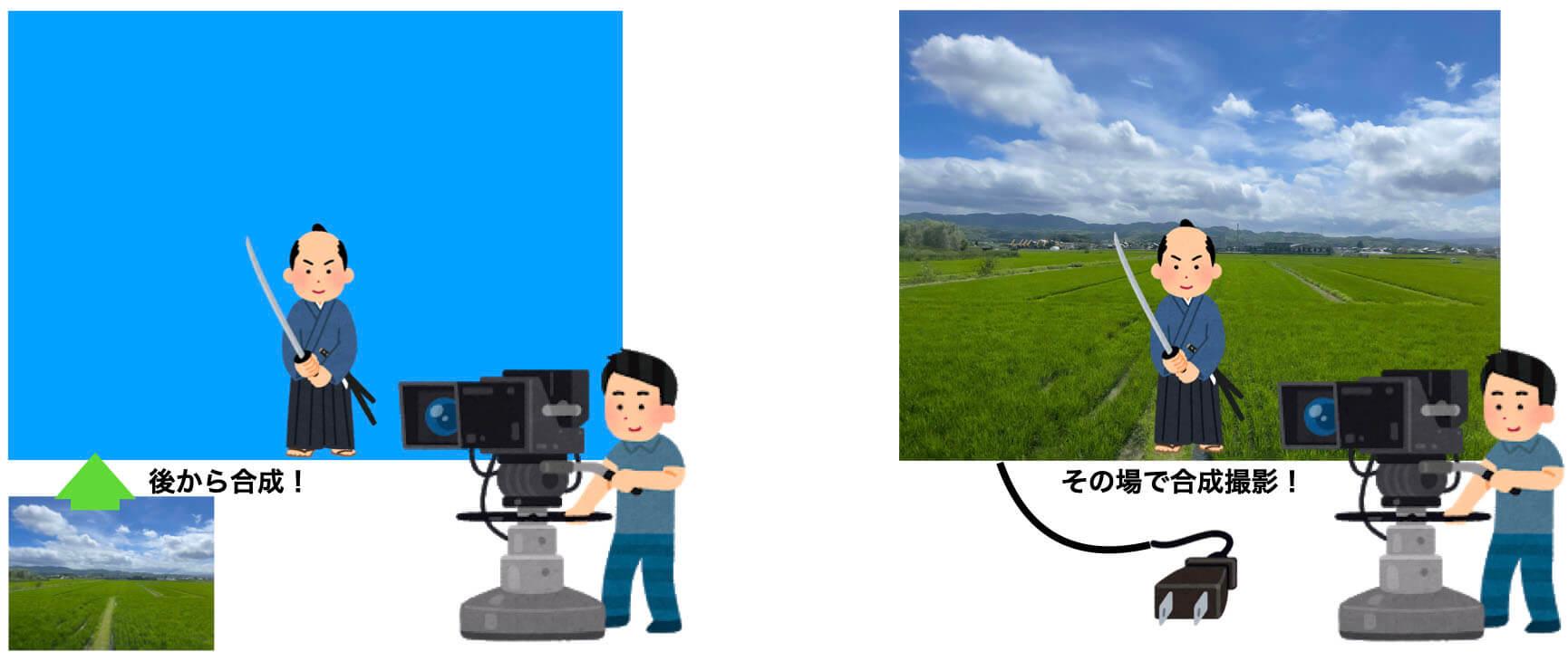【左:今まで】背景と人物を別録りし、後から合成 / 【右:今回】巨大モニタに背景を表示し、人物ごと撮影